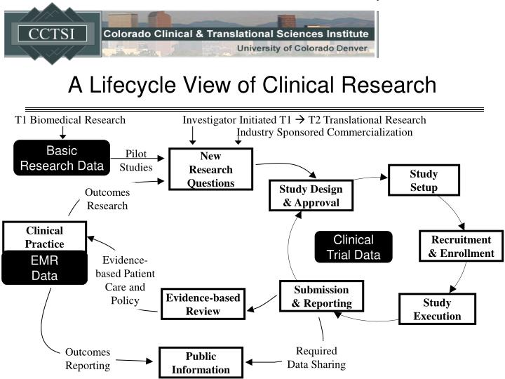 A lifecycle view of clinical research