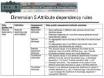 dimension 5 attribute dependency rules