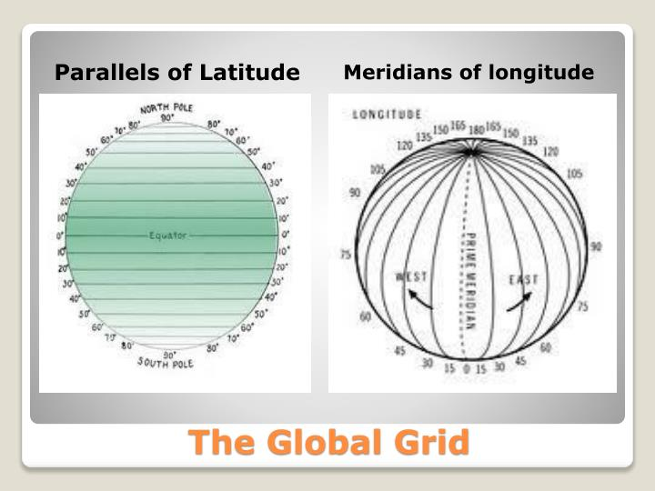 Parallels of Latitude