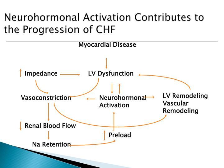 Neurohormonal