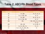 table 2 abo rh blood types
