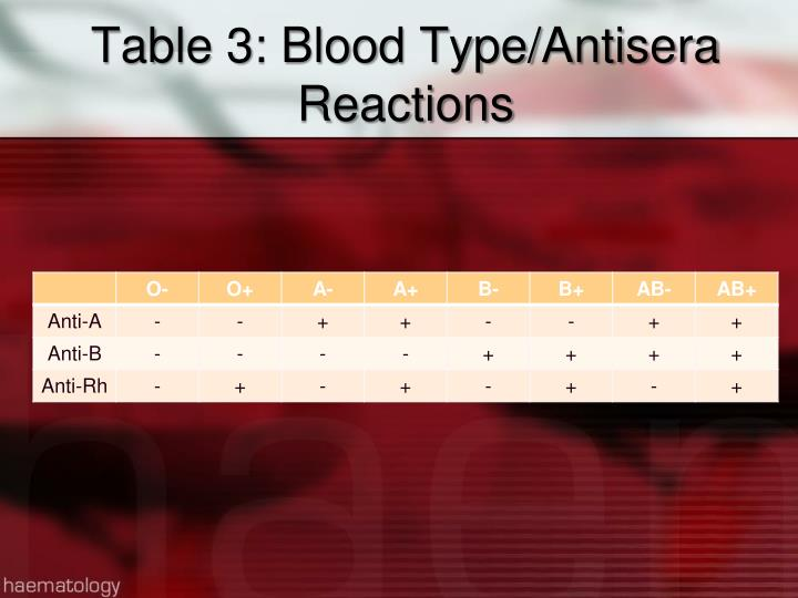 Table 3: Blood Type/