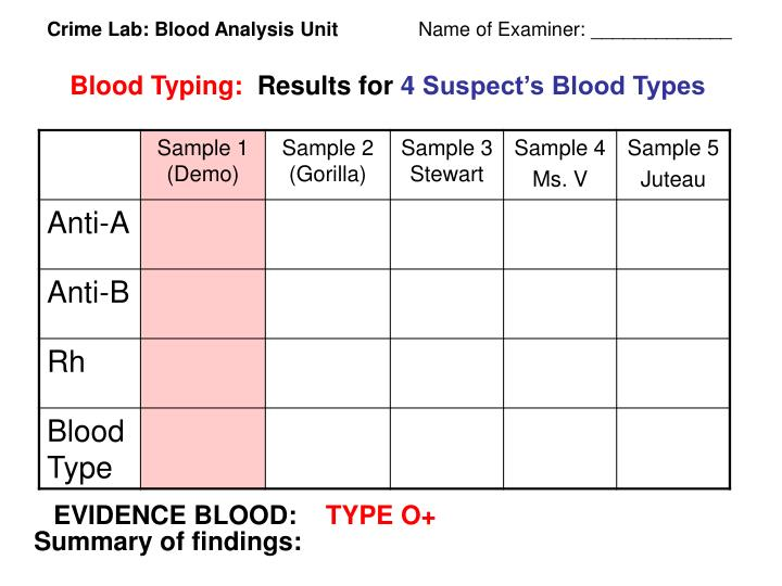Crime Lab: Blood Analysis Unit