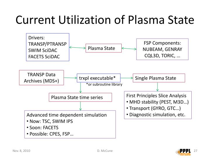 Current Utilization of Plasma State