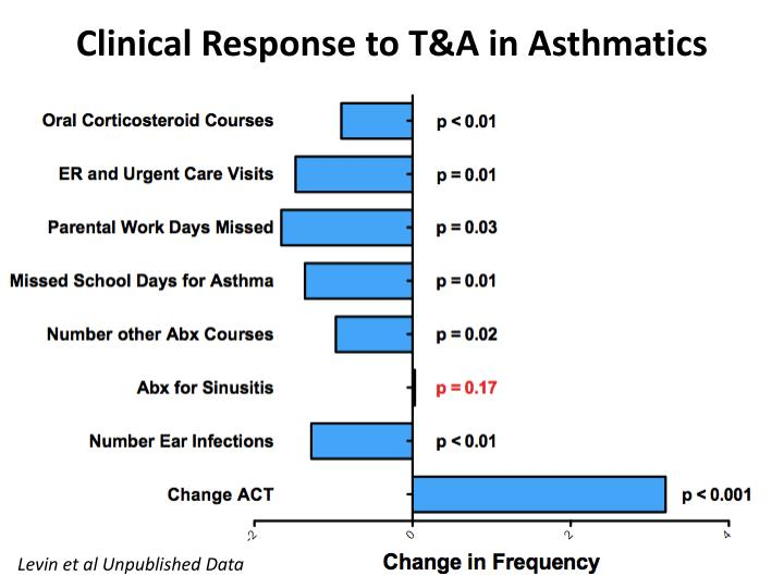 Clinical Response to T&A in Asthmatics