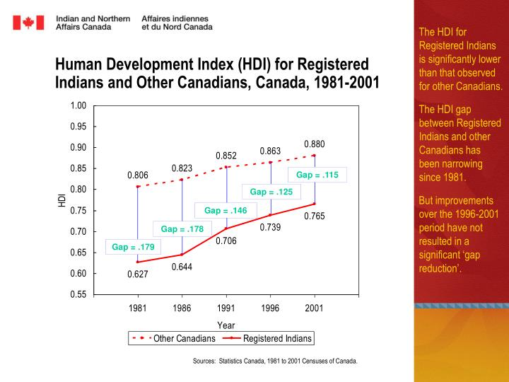 Human Development Index (HDI) for Registered Indians and Other Canadians, Canada, 1981-2001