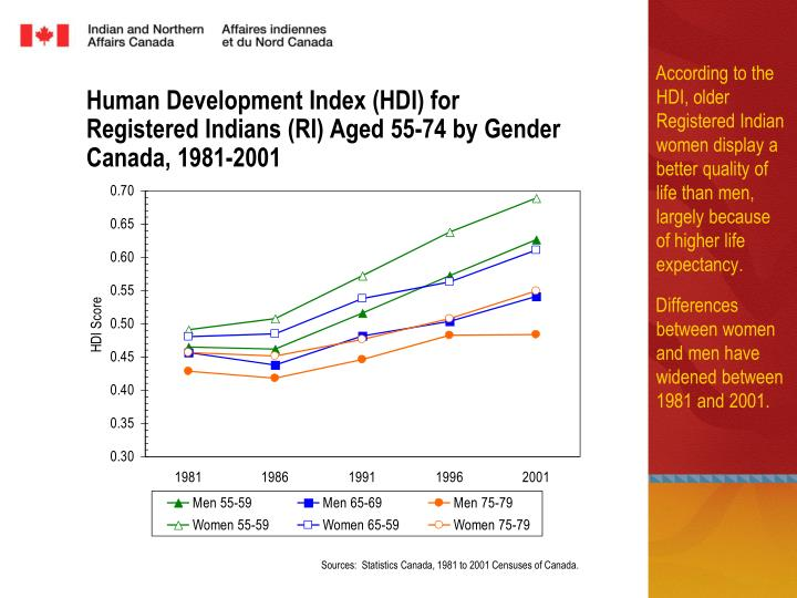 Human Development Index (HDI) for
