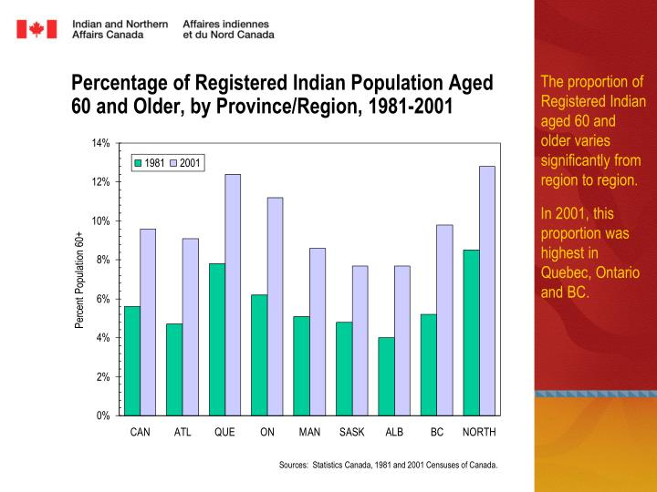 The proportion of Registered Indian aged 60 and older varies significantly from region to region.