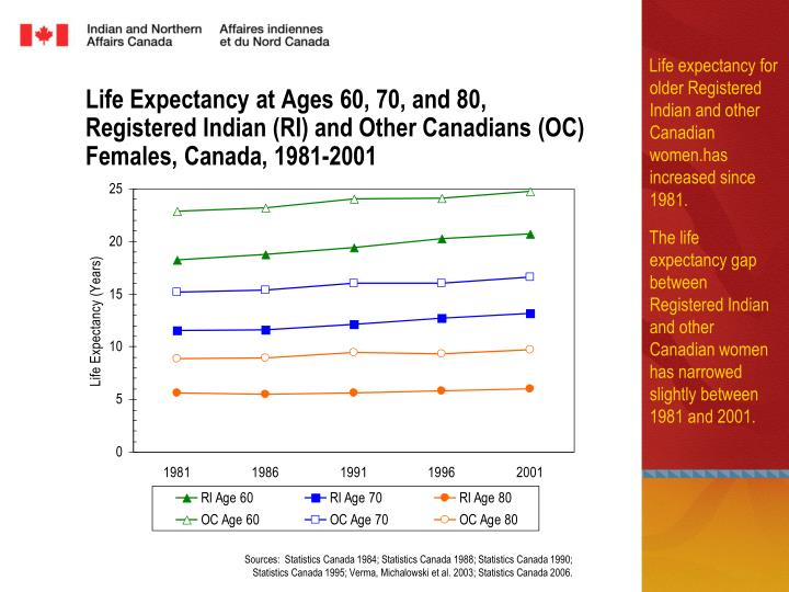 Life Expectancy at Ages 60, 70, and 80,