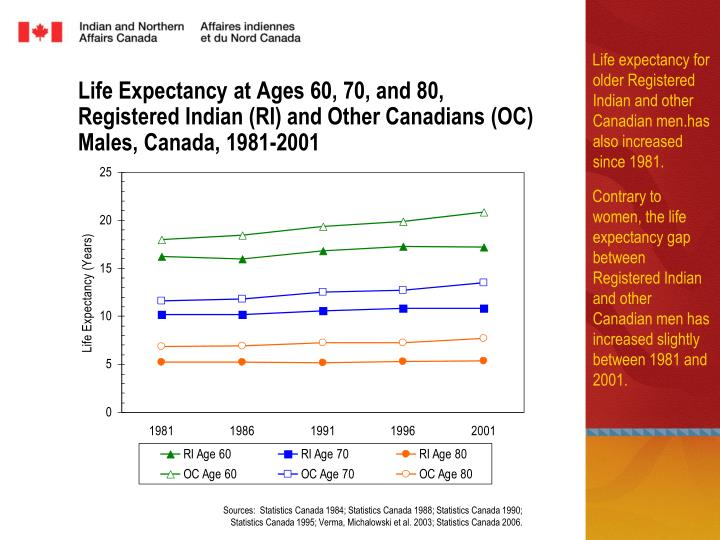 Life expectancy for older Registered Indian and other Canadian men.has also increased since 1981.