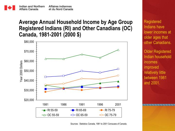 Average Annual Household Income by Age Group Registered Indians (RI) and Other Canadians (OC)