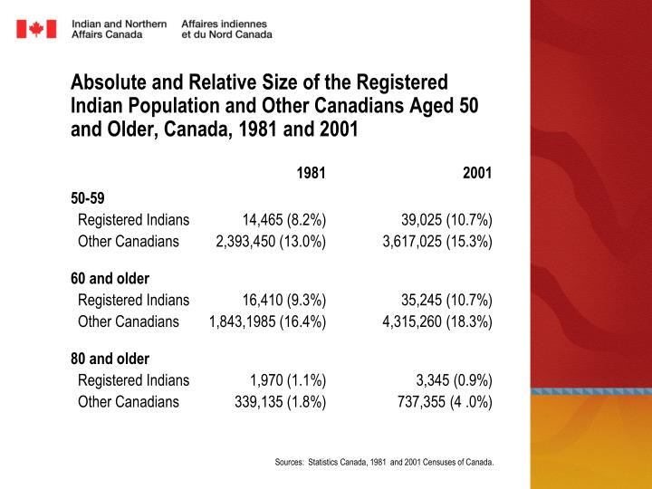 Absolute and Relative Size of the Registered Indian Population and Other Canadians Aged 50 and Older, Canada, 1981 and 2001