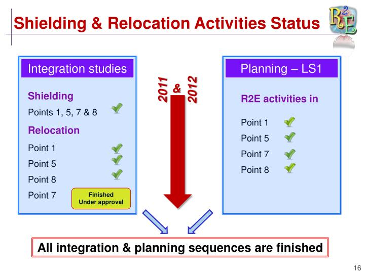 Shielding & Relocation Activities Status