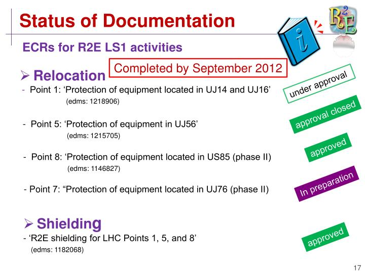 Status of Documentation