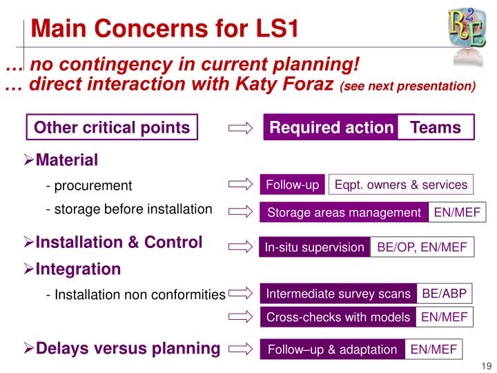 Main Concerns for LS1