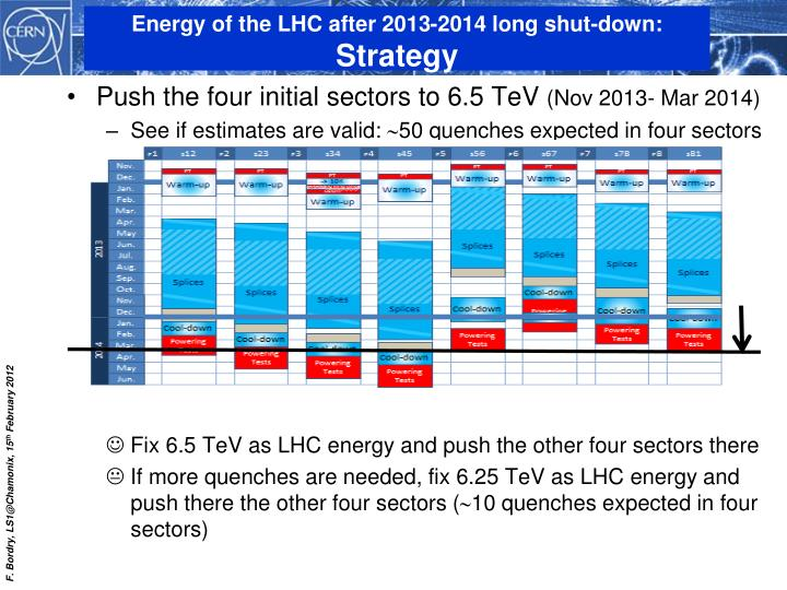 Push the four initial sectors to 6.5 TeV