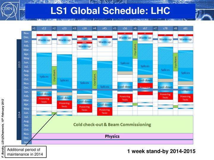 LS1 Global Schedule: LHC