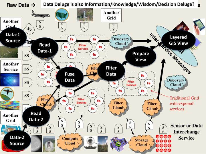 Data Deluge is also Information/Knowledge/Wisdom/Decision Deluge?