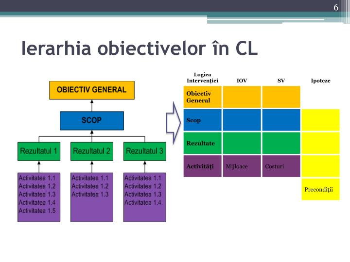Ierarhia obiectivelor în CL
