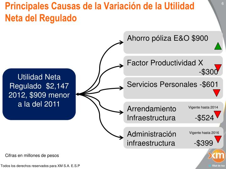 Principales Causas de la Variación de la Utilidad Neta del Regulado