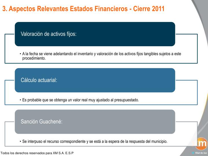 3. Aspectos Relevantes Estados Financieros -