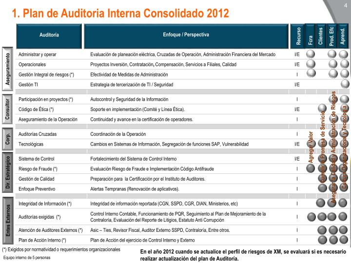 1. Plan de Auditoria Interna Consolidado 2012