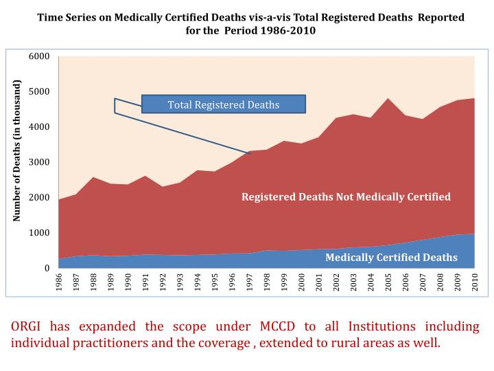 Time Series on Medically Certified Deaths