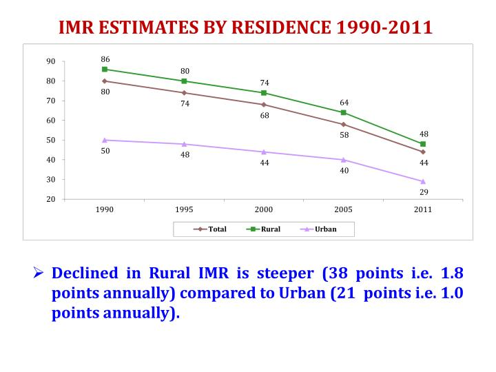 IMR ESTIMATES BY RESIDENCE 1990-2011