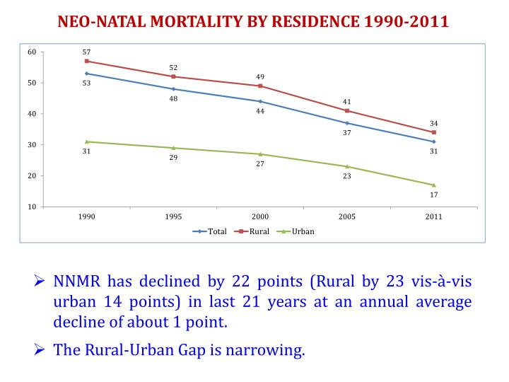 NEO-NATAL MORTALITY BY RESIDENCE 1990-2011