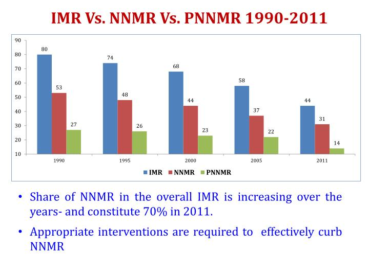IMR Vs. NNMR Vs. PNNMR 1990-2011