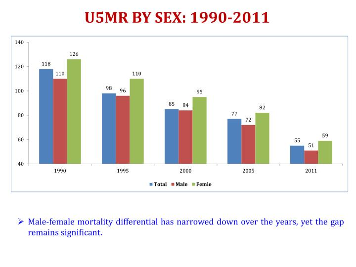 U5MR BY SEX: 1990-2011