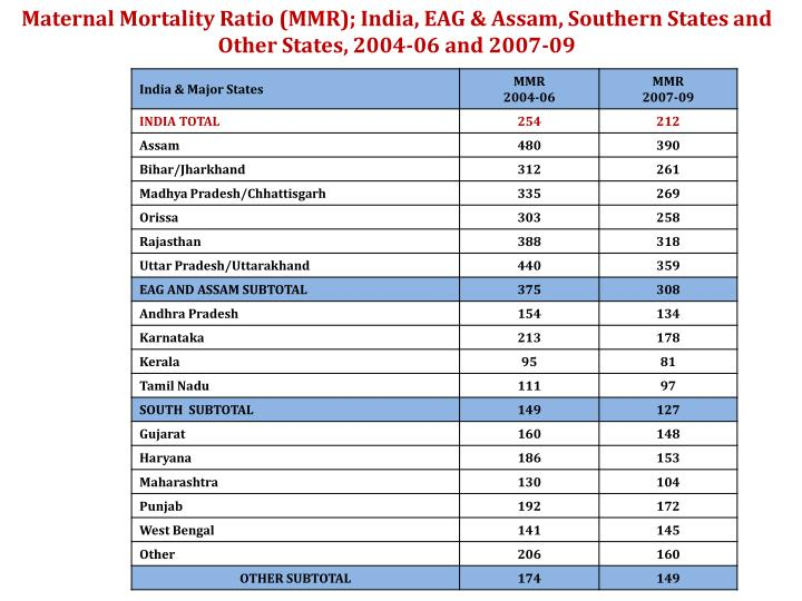 Maternal Mortality Ratio (MMR); India, EAG & Assam, Southern States and Other States, 2004-06 and