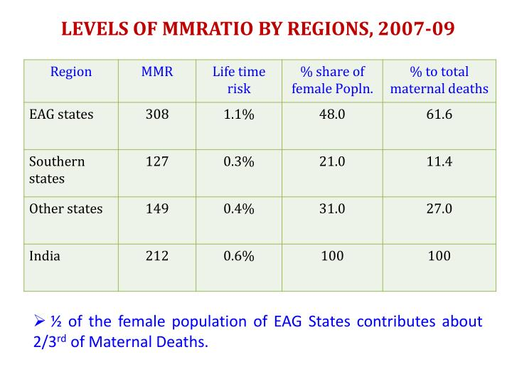 LEVELS OF MMRATIO BY REGIONS, 2007-09
