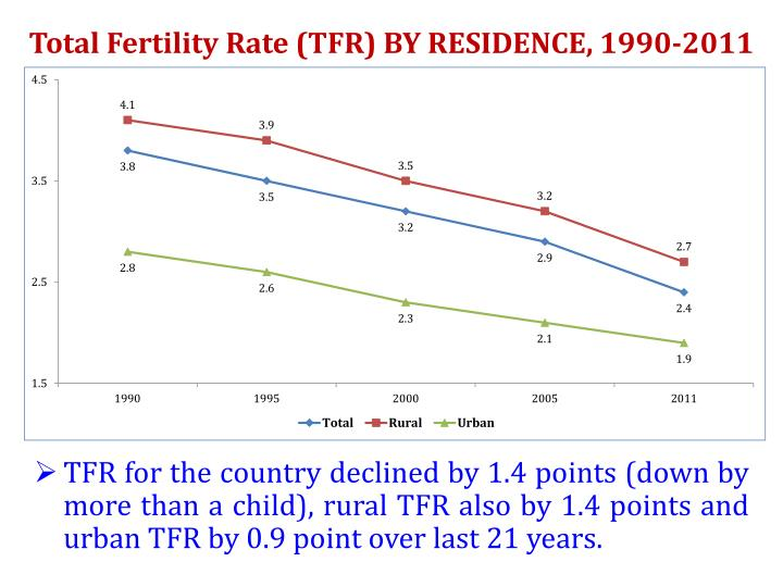Total Fertility Rate (