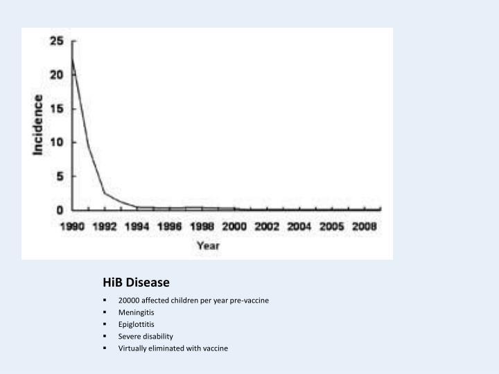 HiB Disease