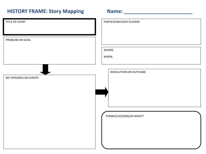 HISTORY FRAME: Story Mapping                  Name: ________________________