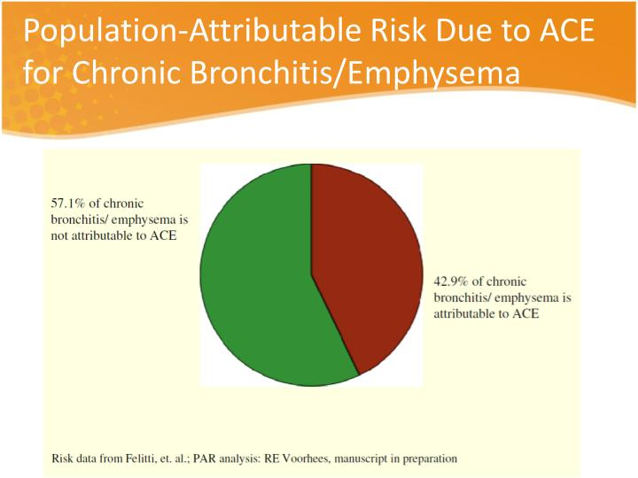Population-Attributable Risk Due to ACE for Chronic Bronchitis/Emphysema