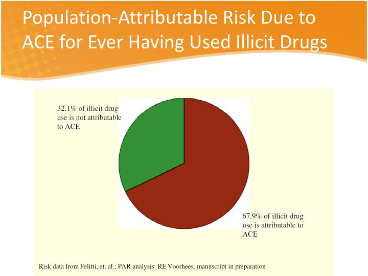 Population-Attributable Risk Due to ACE for Ever Having Used Illicit Drugs