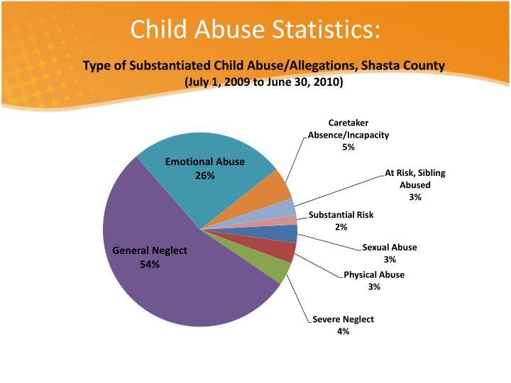 Child Abuse Statistics:
