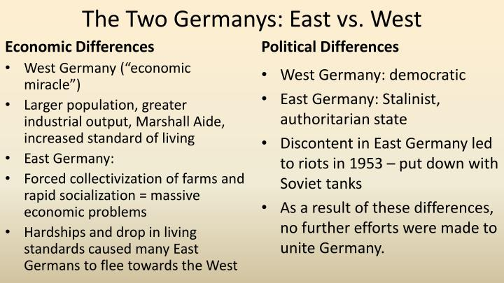 The Two Germanys: East vs. West