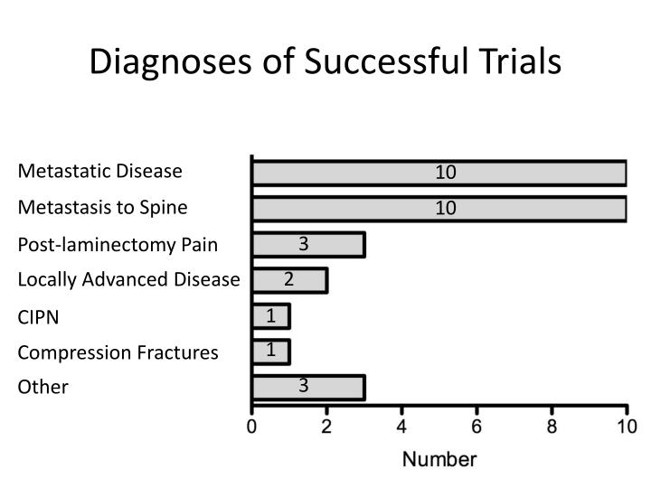 Diagnoses of Successful Trials