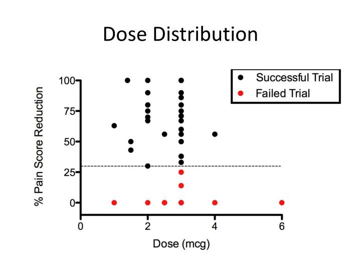 Dose Distribution