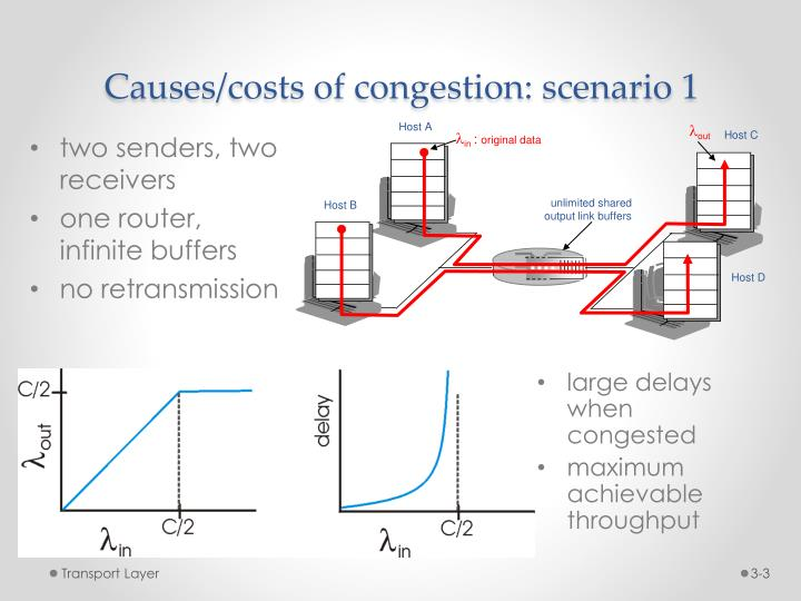 Causes costs of congestion scenario 1