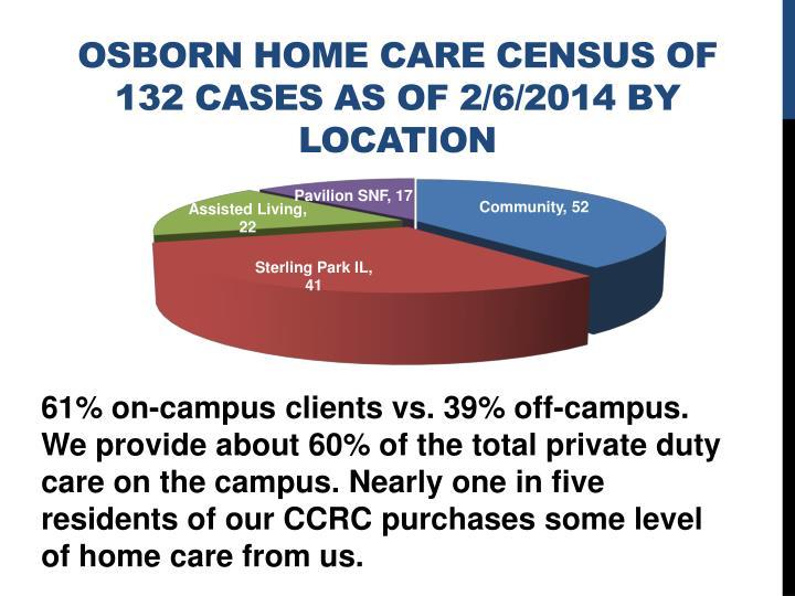Osborn Home Care Census