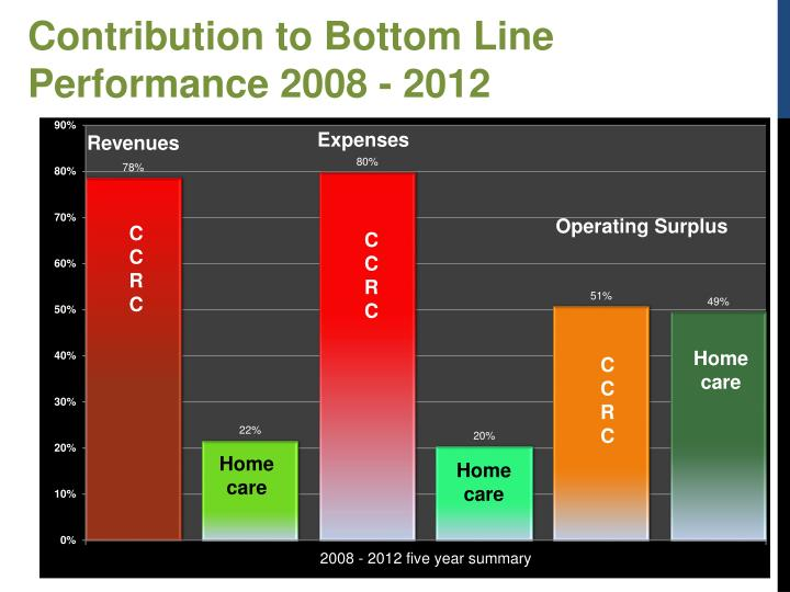 Contribution to Bottom Line Performance 2008 - 2012
