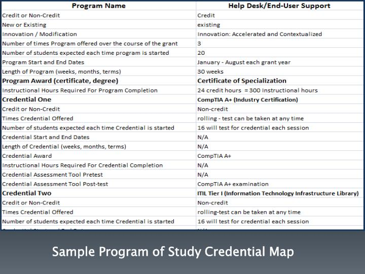 Sample Program of Study Credential Map