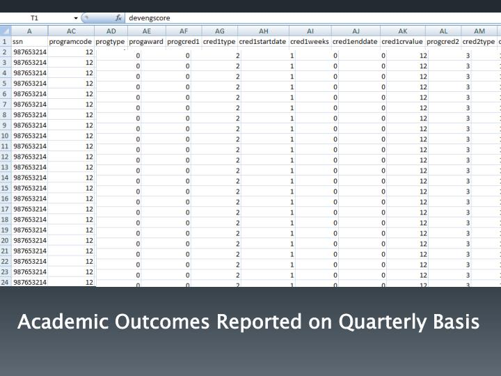 Academic Outcomes Reported on Quarterly Basis