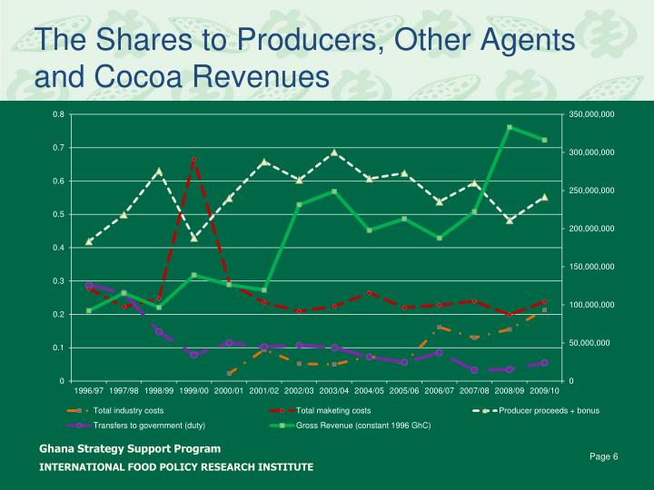 The Shares to Producers, Other Agents and Cocoa Revenues