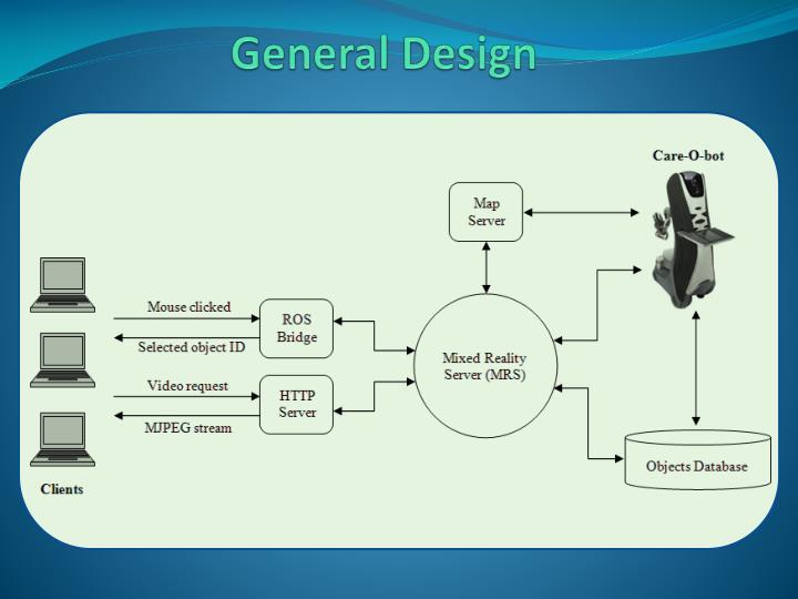 General Design