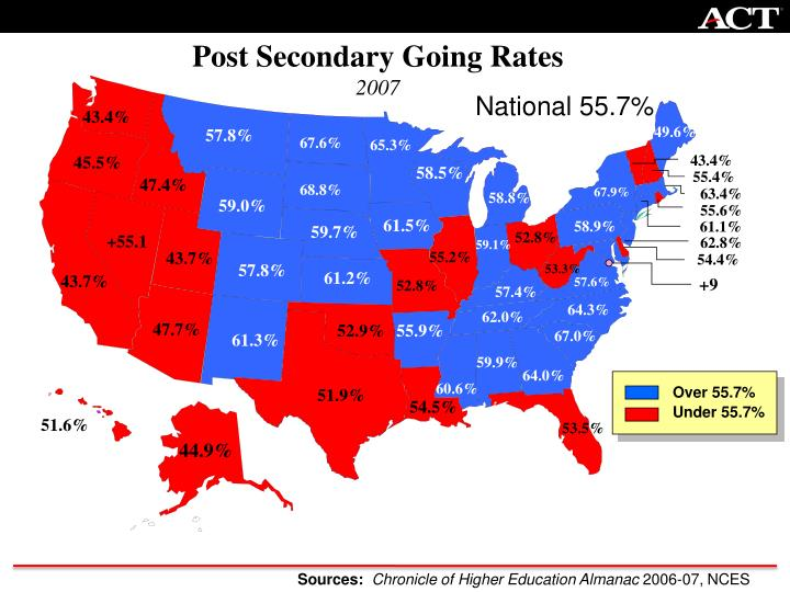 Post Secondary Going Rates